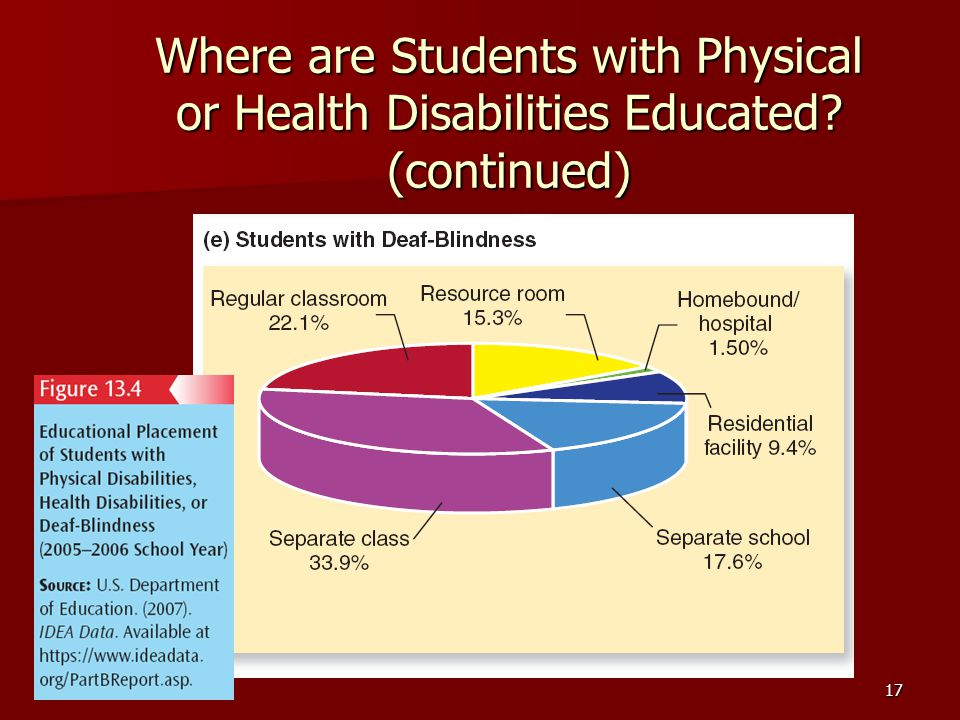 17 Where are Students with Physical or Health Disabilities Educated (continued)