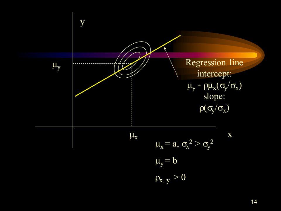 14 x y  x = a,  x 2 >  y 2  y = b  x, y > 0 xx yy Regression line intercept:  y -  x (  y /  x ) slope:  (  y /  x )