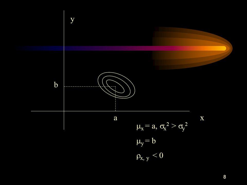 8 x y  x = a,  x 2 >  y 2  y = b  x, y < 0 a b