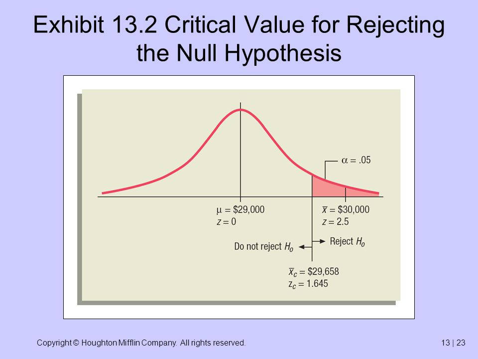 Copyright © Houghton Mifflin Company. All rights reserved.13 | 23 Exhibit 13.2 Critical Value for Rejecting the Null Hypothesis