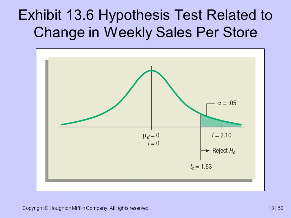 Copyright © Houghton Mifflin Company. All rights reserved.13 | 50 Exhibit 13.6 Hypothesis Test Related to Change in Weekly Sales Per Store