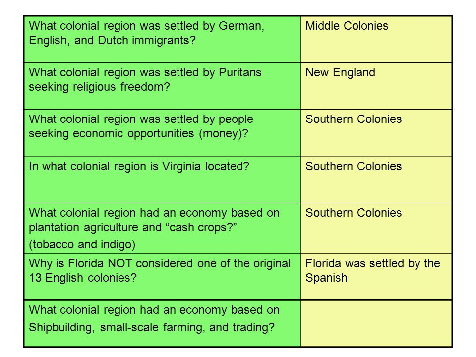 What colonial region was settled by German, English, and Dutch immigrants? Middle Colonies What colonial region was settled by Puritans seeking religi