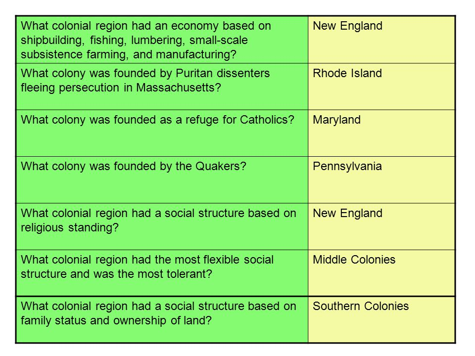 What colonial region had an economy based on shipbuilding, fishing, lumbering, small-scale subsistence farming, and manufacturing? New England What co