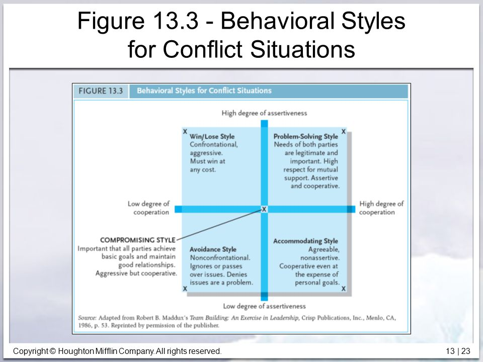 Copyright © Houghton Mifflin Company. All rights reserved. 13 | 23 Figure 13.3 - Behavioral Styles for Conflict Situations