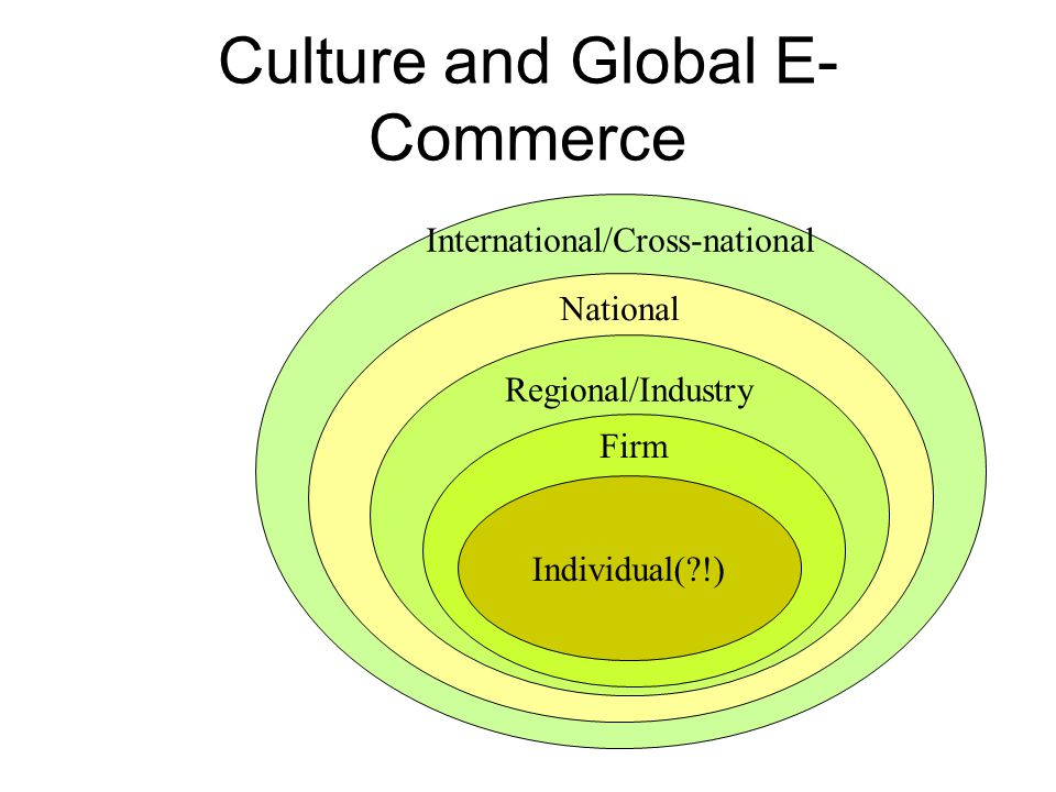Culture and Global E- Commerce International/Cross-national National Regional/Industry Firm Individual(?!)