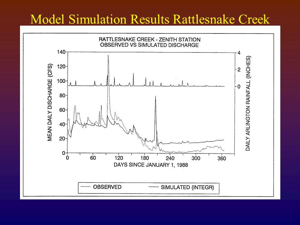 Model Simulation Results Rattlesnake Creek