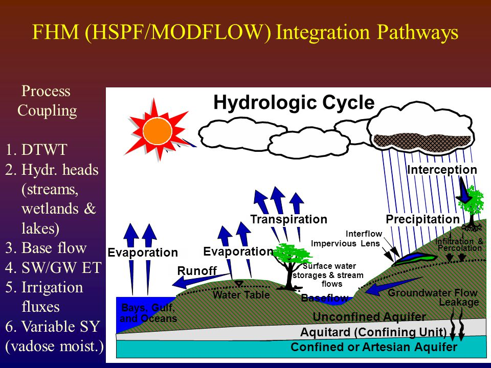 PrecipitationTranspiration Evaporation Baseflow Runoff Water Table Infiltration & Percolation Interflow Leakage Interception Impervious Lens Surface water storages & stream flows Groundwater Flow Aquitard (Confining Unit) Confined or Artesian Aquifer Unconfined Aquifer Evaporation Bays, Gulf, and Oceans Hydrologic Cycle Process Coupling 1.