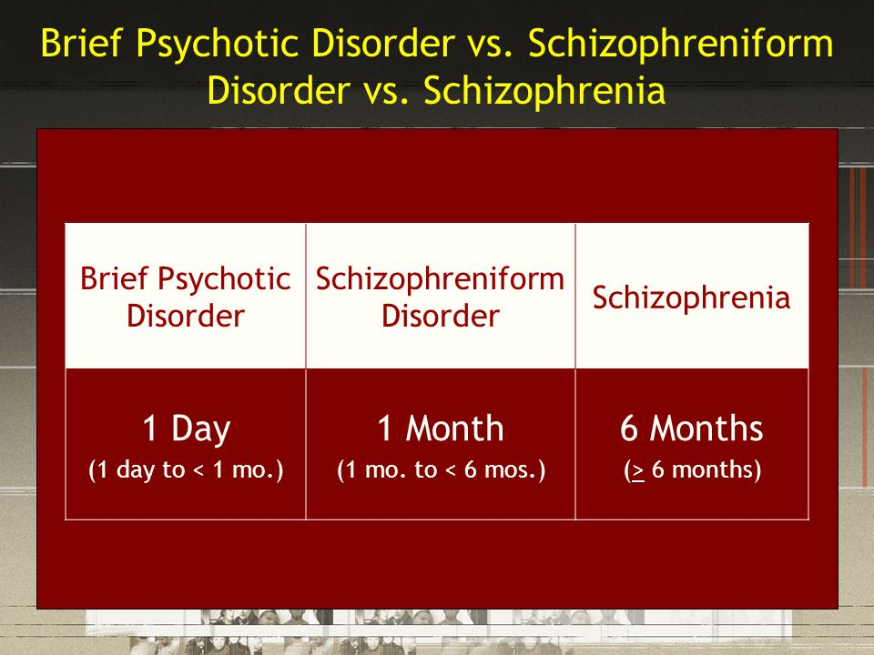 Brief Psychotic Disorder vs. Schizophreniform Disorder vs. Schizophrenia Brief Psychotic Disorder Schizophreniform Disorder Schizophrenia 1 Day (1 day