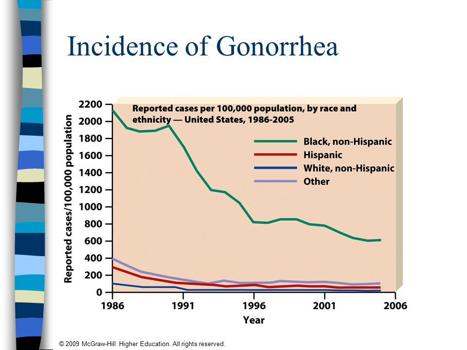 © 2009 McGraw-Hill Higher Education. All rights reserved. Incidence of Gonorrhea