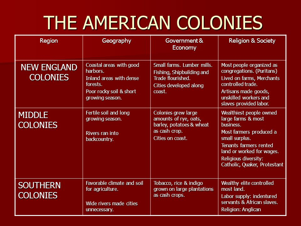 Colonies Grow and Develop Differently There are 13 colonies There are 13 colonies They are along the Atlantic coast They are along the Atlantic coast They were divided into three groups They were divided into three groups  New England  Middle  Southern The ways of life were different The ways of life were different