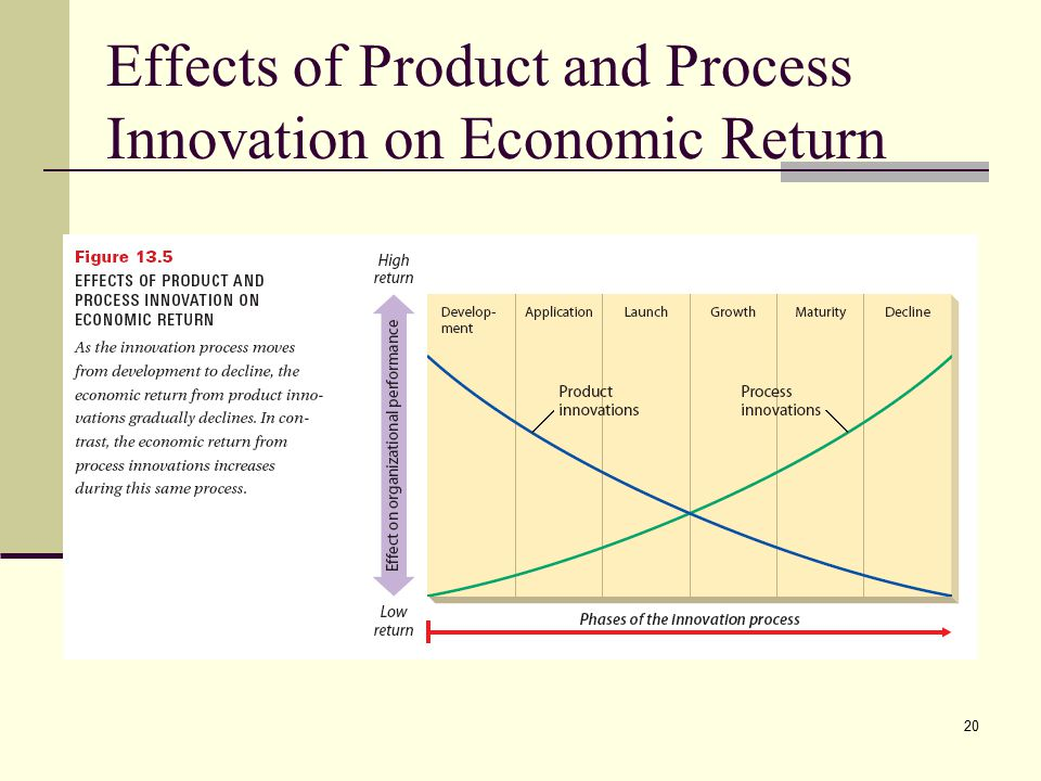 20 Effects of Product and Process Innovation on Economic Return