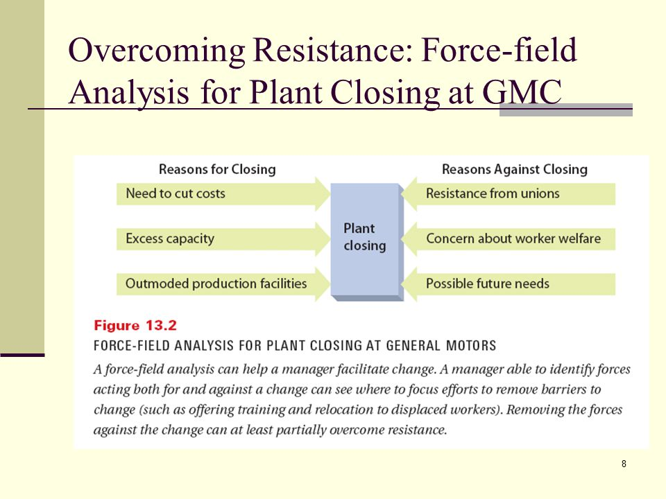 8 Overcoming Resistance: Force-field Analysis for Plant Closing at GMC