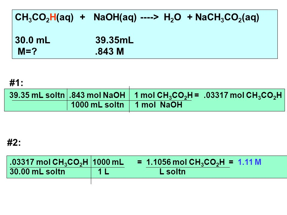 CH 3 CO 2 H(aq) + NaOH(aq) ----> H 2 O + NaCH 3 CO 2 (aq) 30.0 mL 39.35mL M= .843 M #1: #2: mL soltn.843 mol NaOH 1 mol CH 3 CO 2 H = mol CH 3 CO 2 H 1000 mL soltn 1 mol NaOH mol CH 3 CO 2 H 1000 mL = mol CH 3 CO 2 H = 1.11 M mL soltn 1 L L soltn