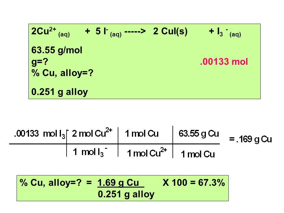 2Cu 2+ (aq) + 5 I - (aq) -----> 2 CuI(s) + I 3 - (aq) 63.55 g/mol g= .00133 mol % Cu, alloy=.