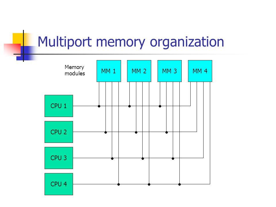Multiport memory organization CPU 1 CPU 2 CPU 3 CPU 4 MM 1MM 2MM 3MM 4 Memory modules