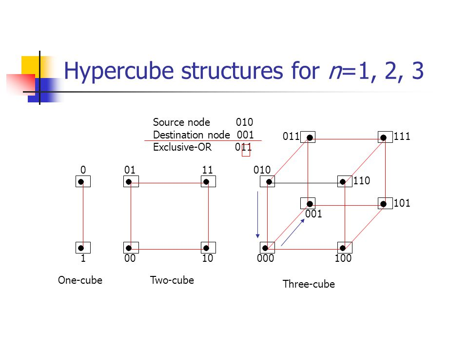 Hypercube structures for n=1, 2, 3 000 001 010 011 100 101 110 111 0010 0111 1 0 One-cubeTwo-cube Three-cube Source node 010 Destination node 001 Excl