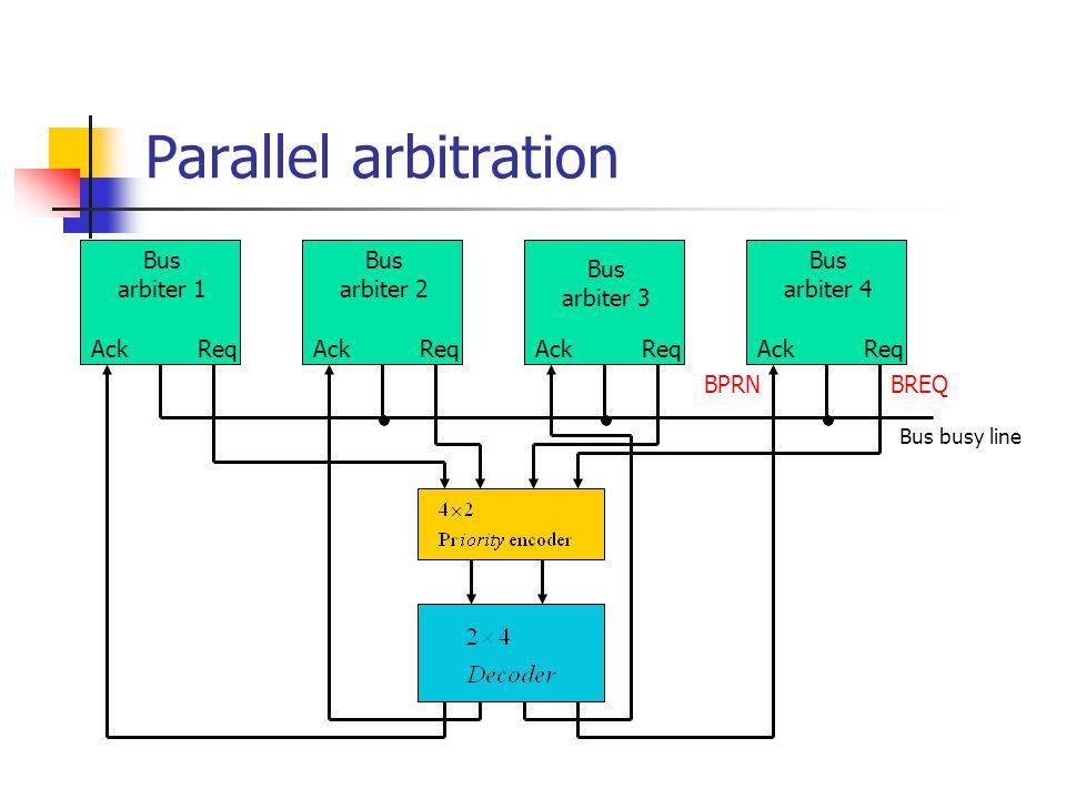 Parallel arbitration Bus arbiter 1 Bus arbiter 2 Bus arbiter 3 Bus arbiter 4 Bus busy line Ack Req BREQBPRN