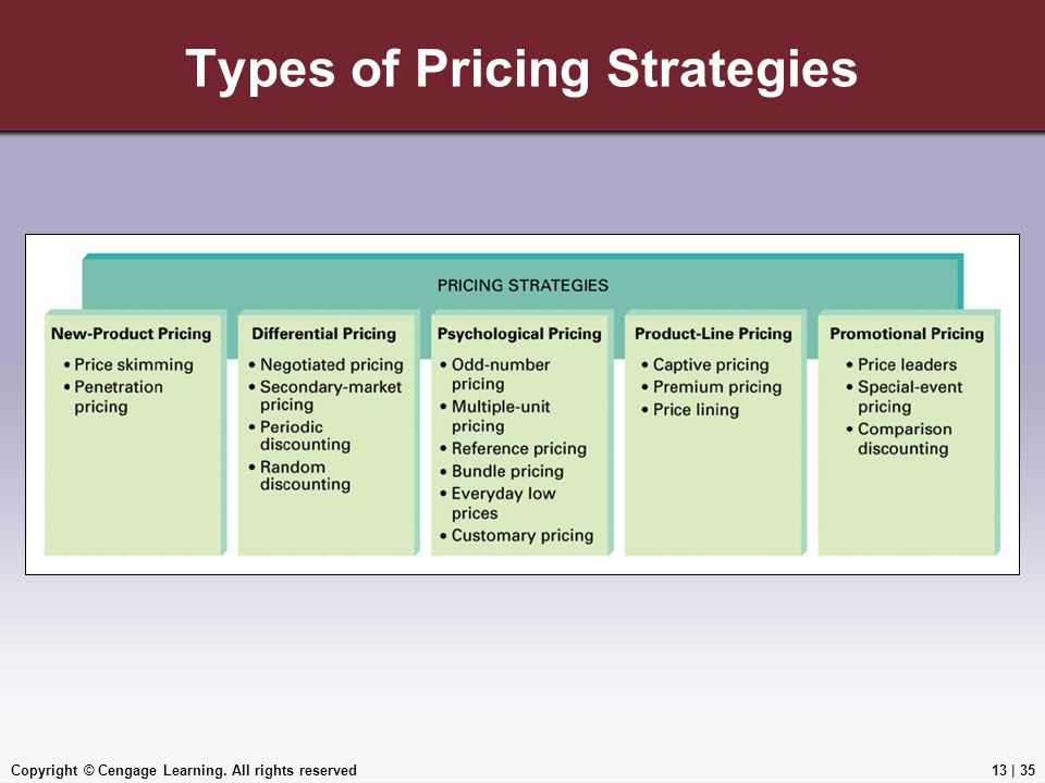 Copyright © Cengage Learning. All rights reserved Types of Pricing Strategies 13 | 35
