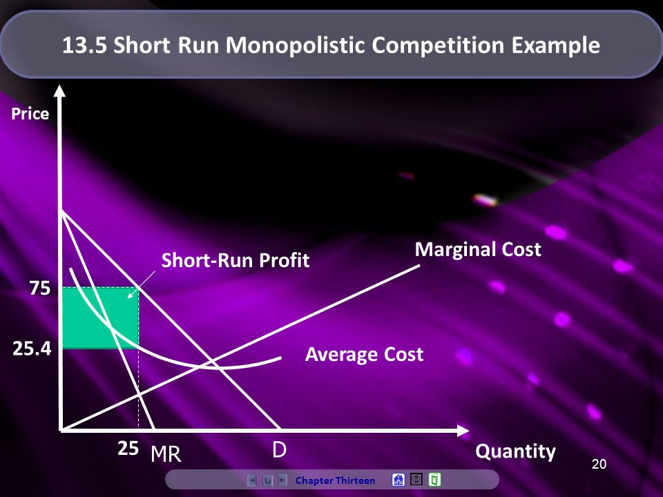 20 Average Cost Quantity Price Short-Run Profit 25 75 MR Chapter Thirteen 13.5 Short Run Monopolistic Competition Example D Marginal Cost 25.4