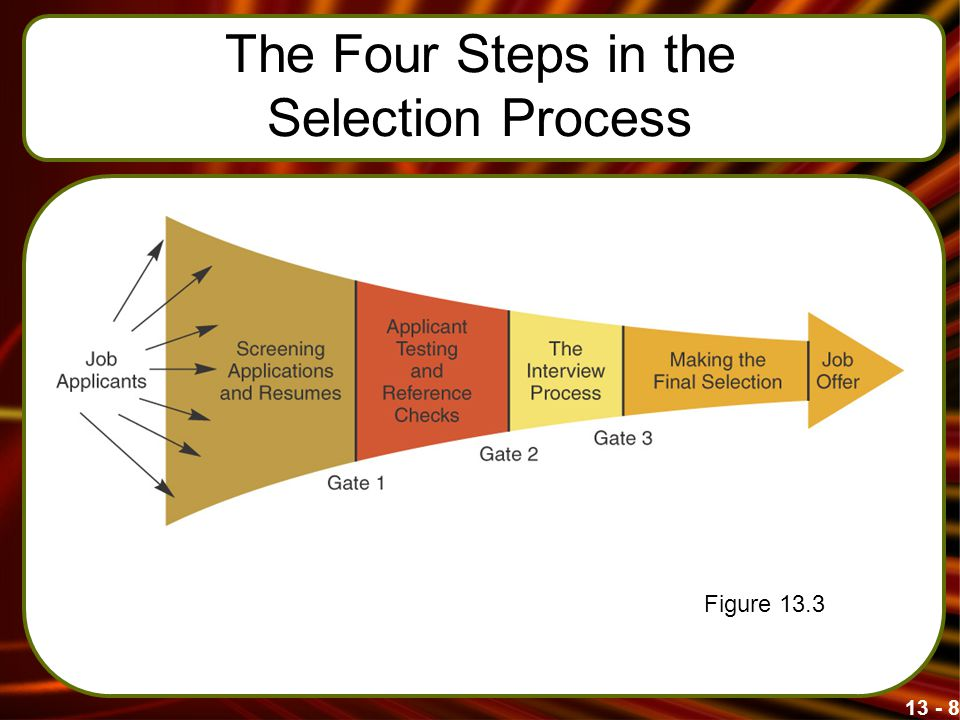 13 - 8 The Four Steps in the Selection Process Figure 13.3
