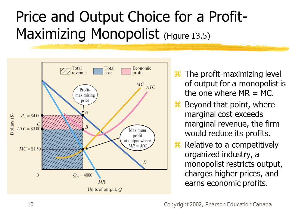 Copyright 2002, Pearson Education Canada10 Price and Output Choice for a Profit- Maximizing Monopolist (Figure 13.5) zThe profit-maximizing level of output for a monopolist is the one where MR = MC.
