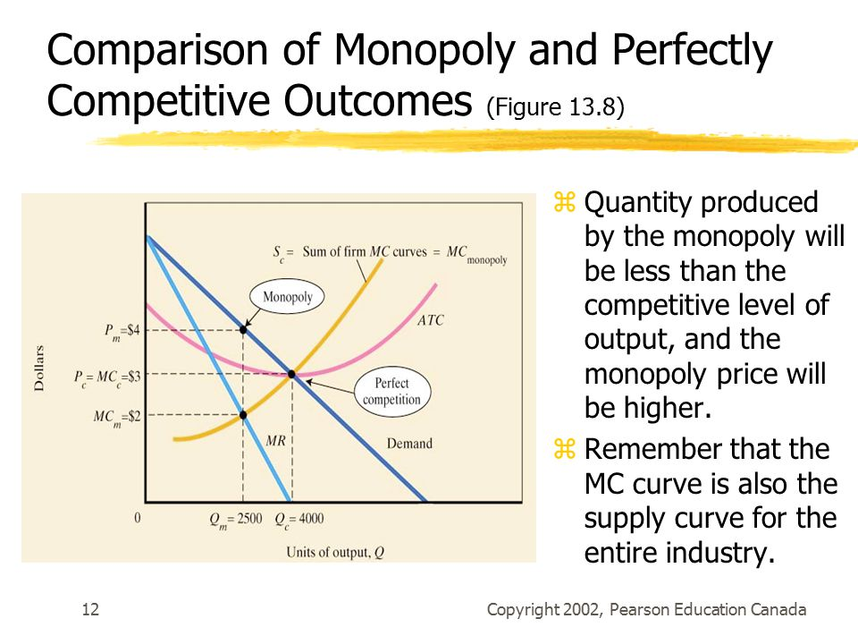 Copyright 2002, Pearson Education Canada12 Comparison of Monopoly and Perfectly Competitive Outcomes (Figure 13.8) zQuantity produced by the monopoly will be less than the competitive level of output, and the monopoly price will be higher.