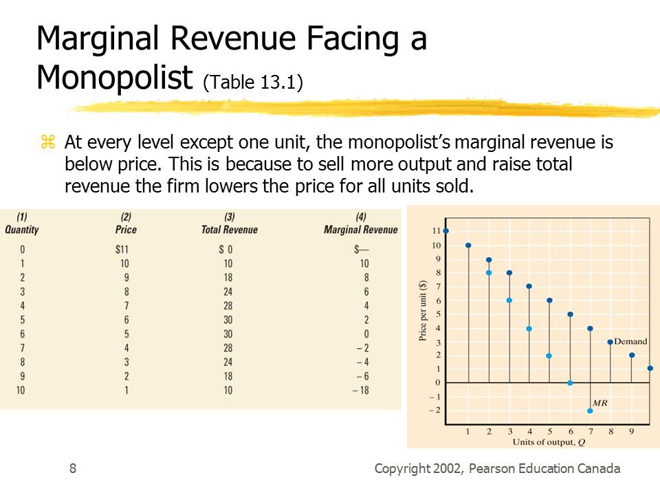 Copyright 2002, Pearson Education Canada8 Marginal Revenue Facing a Monopolist (Table 13.1) zAt every level except one unit, the monopolist's marginal revenue is below price.