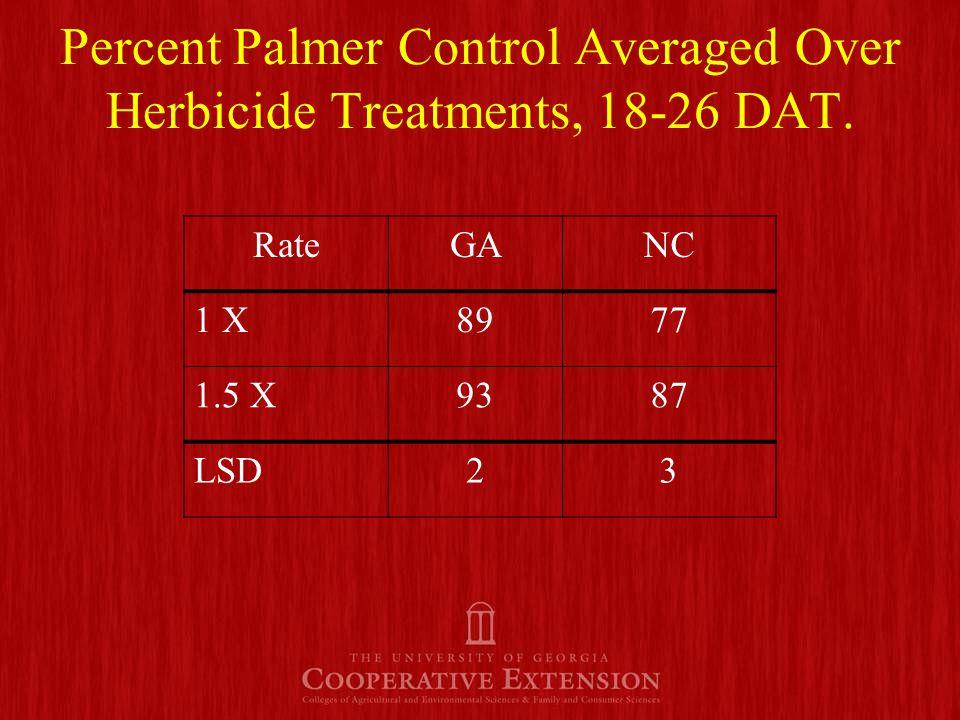 RateGANC 1 X7458 1.5 X8368 LSD45 Percent Palmer Control Averaged Over Herbicide Treatments, 31-36 DAT.