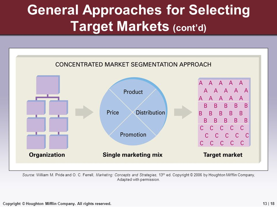 Copyright © Houghton Mifflin Company. All rights reserved.13 | 18 General Approaches for Selecting Target Markets (cont'd) Source: William M. Pride an