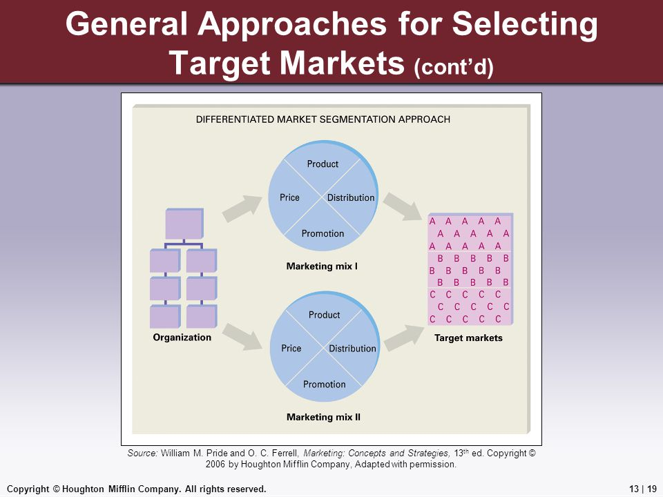 Copyright © Houghton Mifflin Company. All rights reserved.13 | 19 General Approaches for Selecting Target Markets (cont'd) Source: William M. Pride an