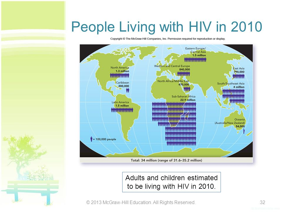 People Living with HIV in 2010 © 2013 McGraw-Hill Education. All Rights Reserved.32 Adults and children estimated to be living with HIV in 2010.