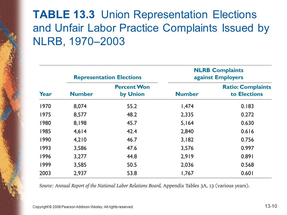 Copyright © 2006 Pearson Addison-Wesley. All rights reserved. 13-10 TABLE 13.3 Union Representation Elections and Unfair Labor Practice Complaints Iss