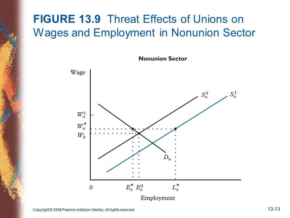 Copyright © 2006 Pearson Addison-Wesley. All rights reserved. 13-13 FIGURE 13.9 Threat Effects of Unions on Wages and Employment in Nonunion Sector