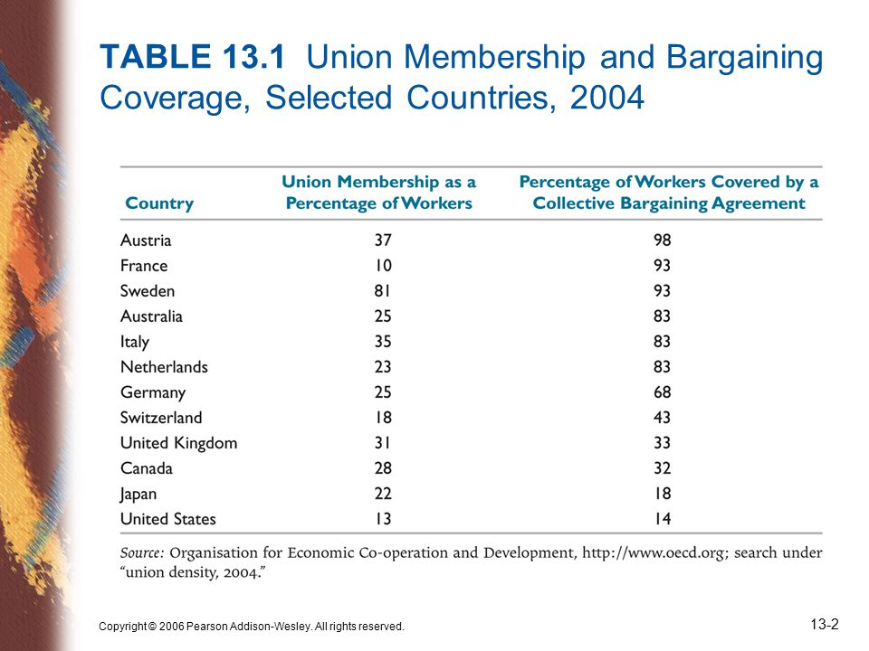 Copyright © 2006 Pearson Addison-Wesley. All rights reserved. 13-2 TABLE 13.1 Union Membership and Bargaining Coverage, Selected Countries, 2004