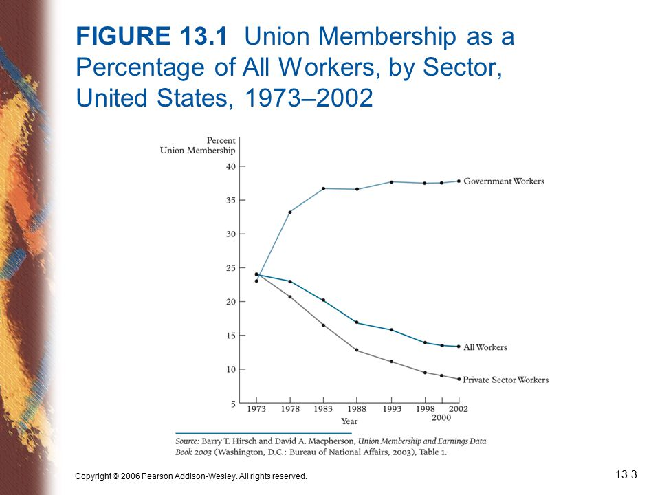 Copyright © 2006 Pearson Addison-Wesley. All rights reserved. 13-3 FIGURE 13.1 Union Membership as a Percentage of All Workers, by Sector, United Stat