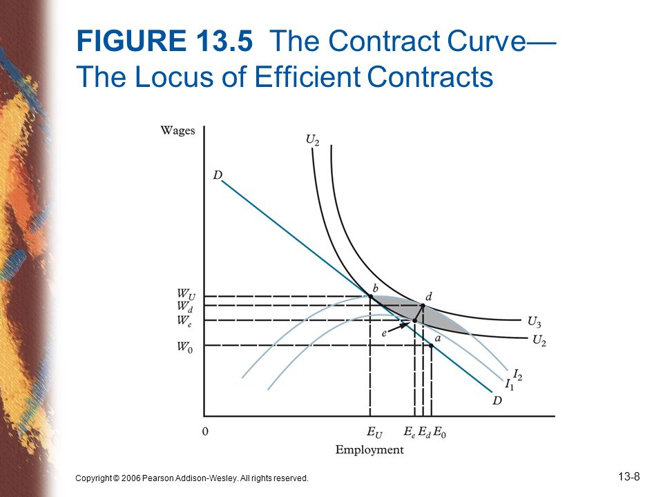 Copyright © 2006 Pearson Addison-Wesley. All rights reserved. 13-8 FIGURE 13.5 The Contract Curve— The Locus of Efficient Contracts