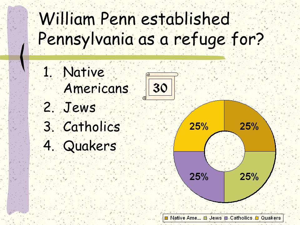 William Penn established Pennsylvania as a refuge for.