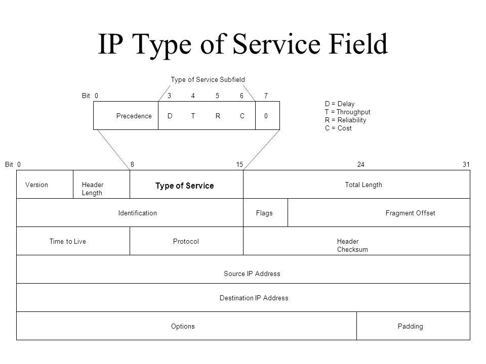 IP Type of Service Field VersionHeader Length Type of Service Total Length IdentificationFlagsFragment Offset Time to LiveProtocolHeader Checksum Sour