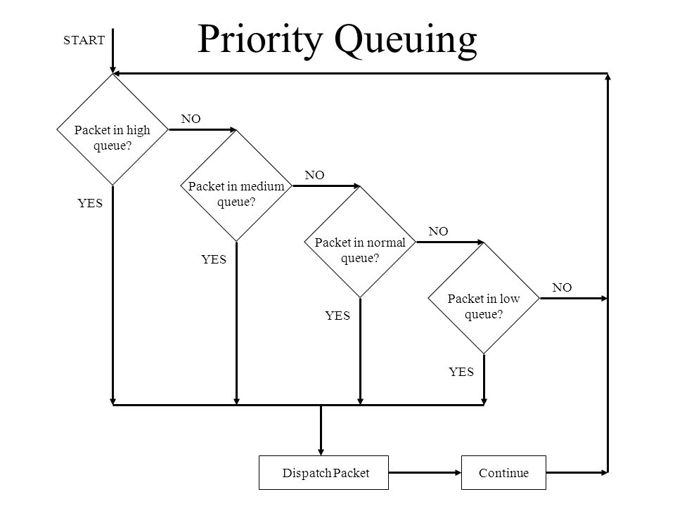 Priority Queuing Packet in high queue? NO Dispatch Packet Continue YES Packet in medium queue? NO YES Packet in normal queue? NO YES Packet in low que