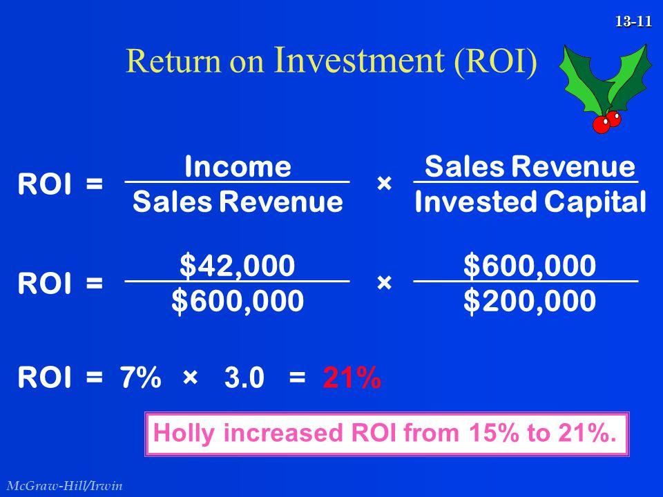 McGraw-Hill/Irwin 13-11 ROI = Income Sales Revenue × Invested Capital Return on Investment (ROI) ROI = $42,000 $600,000 × $200,000 ROI = 7% × 3.0 = 21