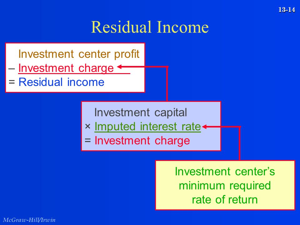 McGraw-Hill/Irwin 13-14 Residual Income Investment center profit – Investment charge = Residual income Investment capital × Imputed interest rate = In