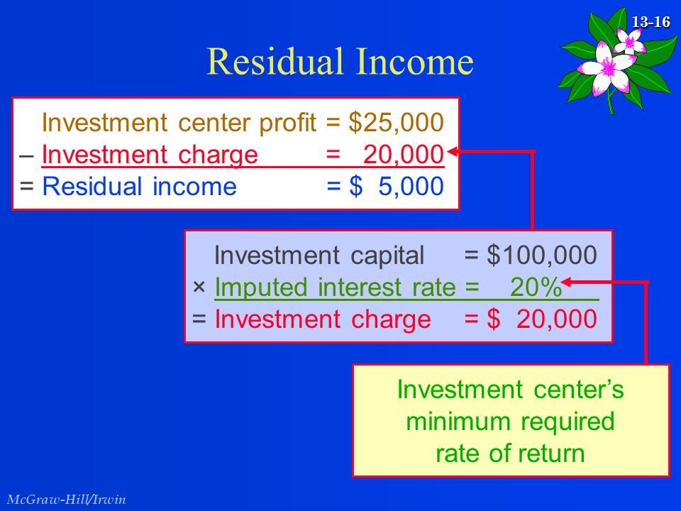 McGraw-Hill/Irwin 13-16 Residual Income Investment center profit = $25,000 – Investment charge = 20,000 = Residual income = $ 5,000 Investment capital