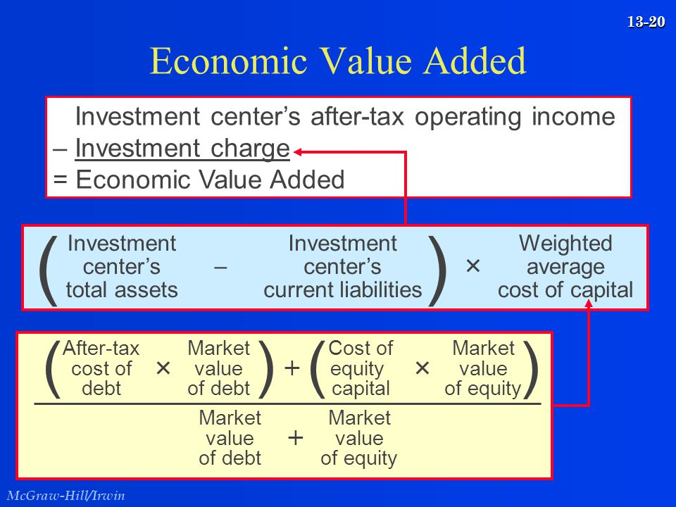 McGraw-Hill/Irwin 13-20 Economic Value Added Investment center's after-tax operating income – Investment charge = Economic Value Added Weighted averag