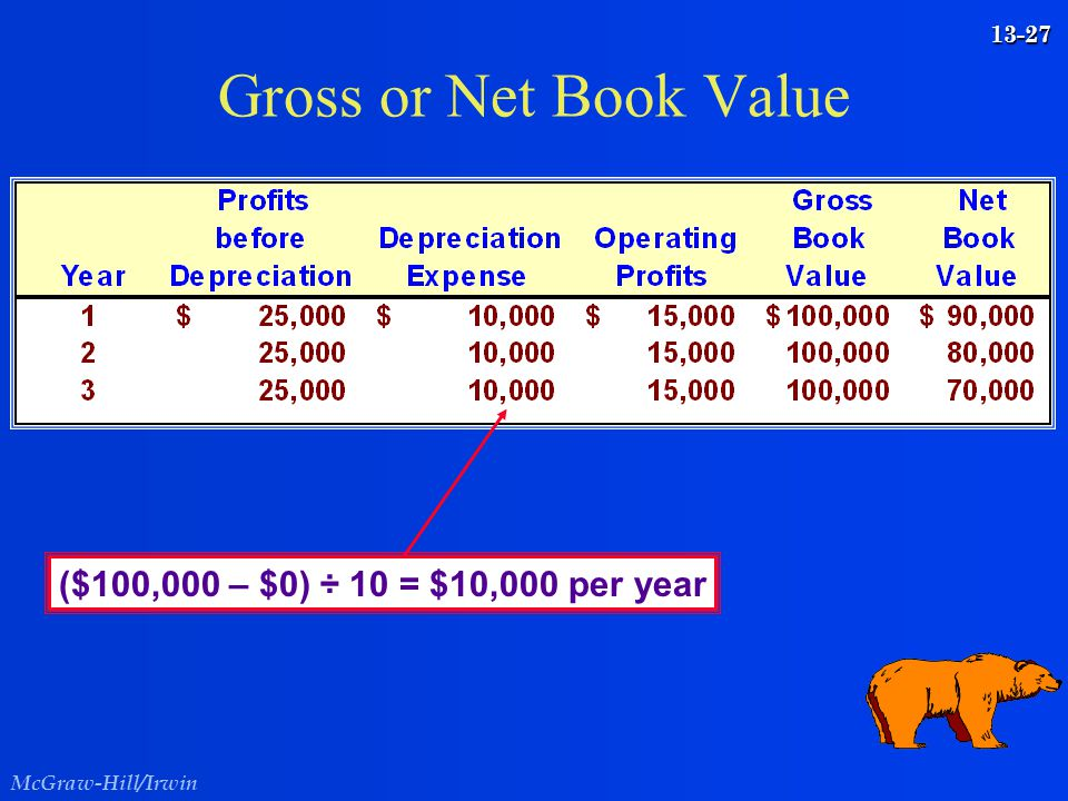 McGraw-Hill/Irwin 13-27 Gross or Net Book Value ($100,000 – $0) ÷ 10 = $10,000 per year