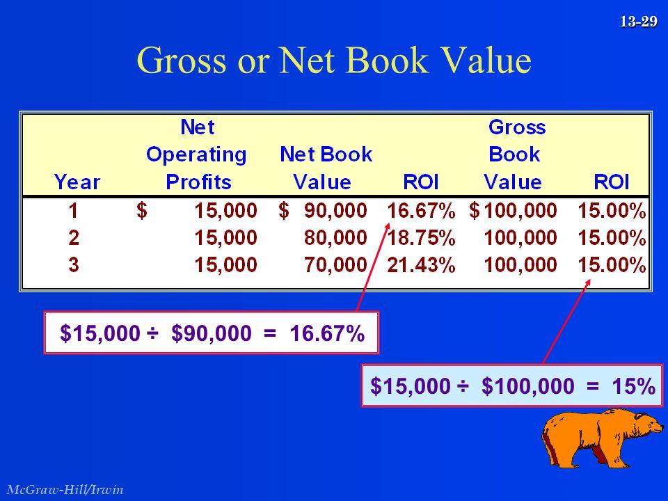 McGraw-Hill/Irwin 13-29 Gross or Net Book Value $15,000 ÷ $100,000 = 15% $15,000 ÷ $90,000 = 16.67%