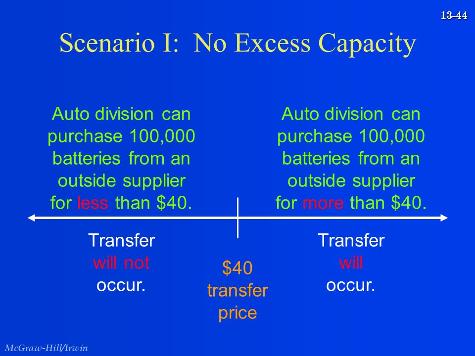 McGraw-Hill/Irwin 13-44 Scenario I: No Excess Capacity $40 transfer price Auto division can purchase 100,000 batteries from an outside supplier for le