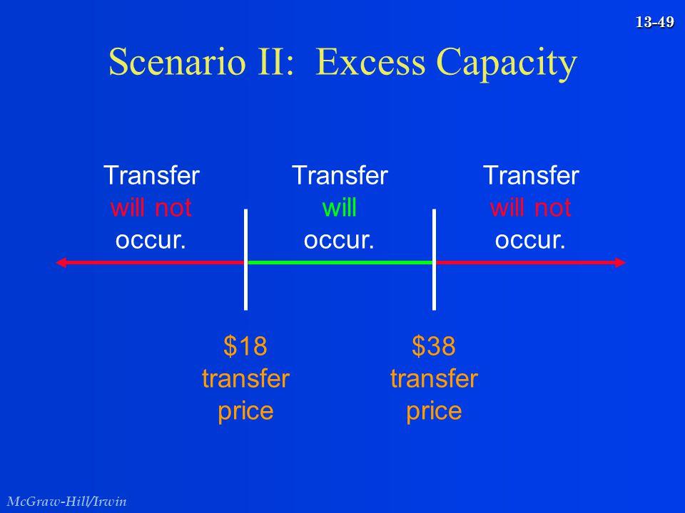 McGraw-Hill/Irwin 13-49 Scenario II: Excess Capacity Transfer will occur. $18 transfer price $38 transfer price Transfer will not occur. Transfer will