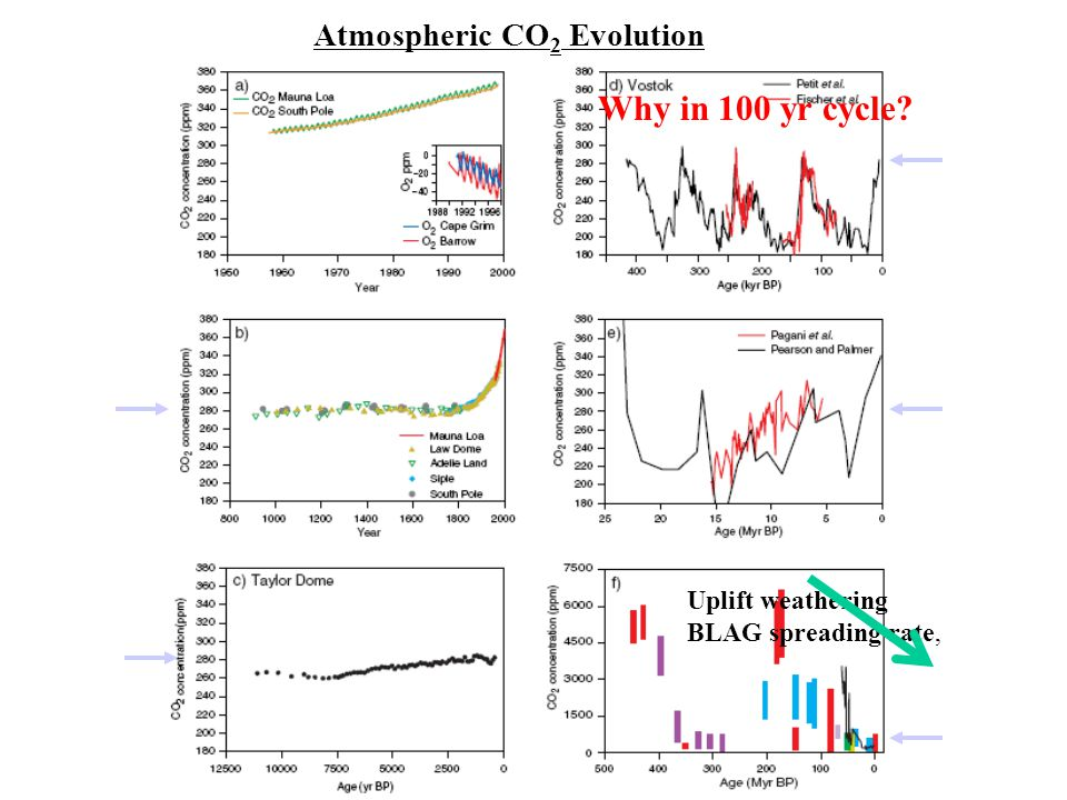Atmospheric CO 2 Evolution Uplift weathering BLAG spreading rate, Why in 100 yr cycle?