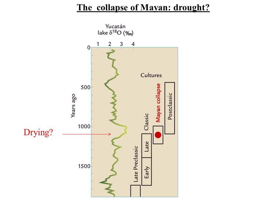 The collapse of Mayan: drought? Drying?