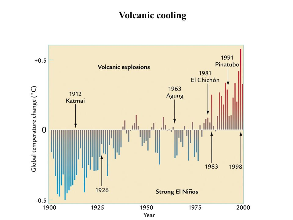 Volcanic cooling